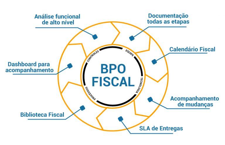 Fluxo BPO